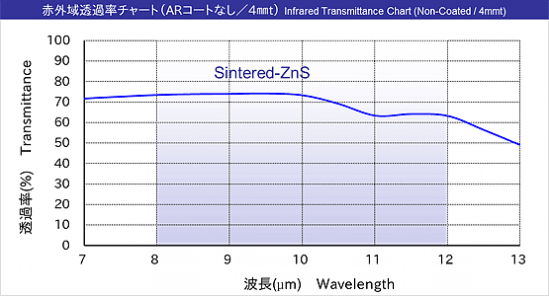 Feature of Sintered ZnS Infrared Lenses
