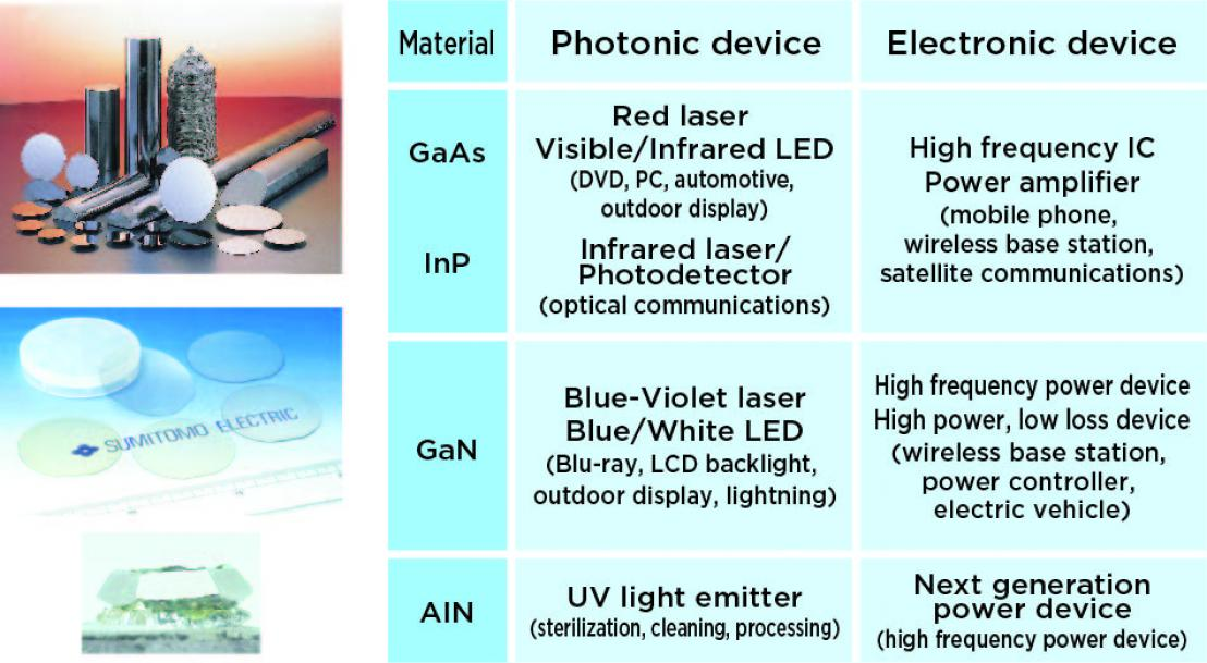 Compound semiconductors and their applications