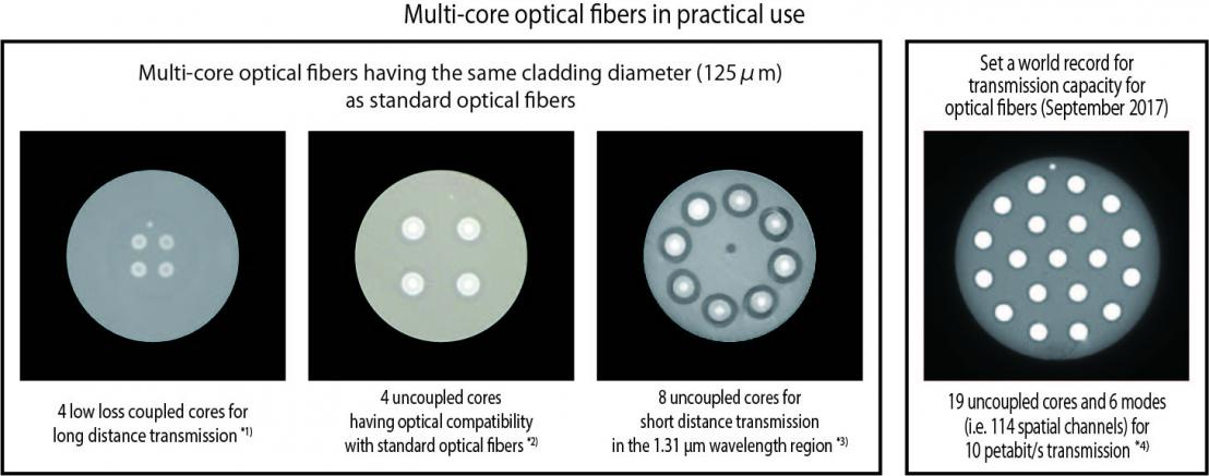 Next generation optical fibers