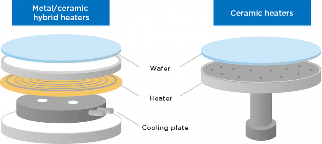 Ceramic heaters (for semiconductor fabrication equipment)