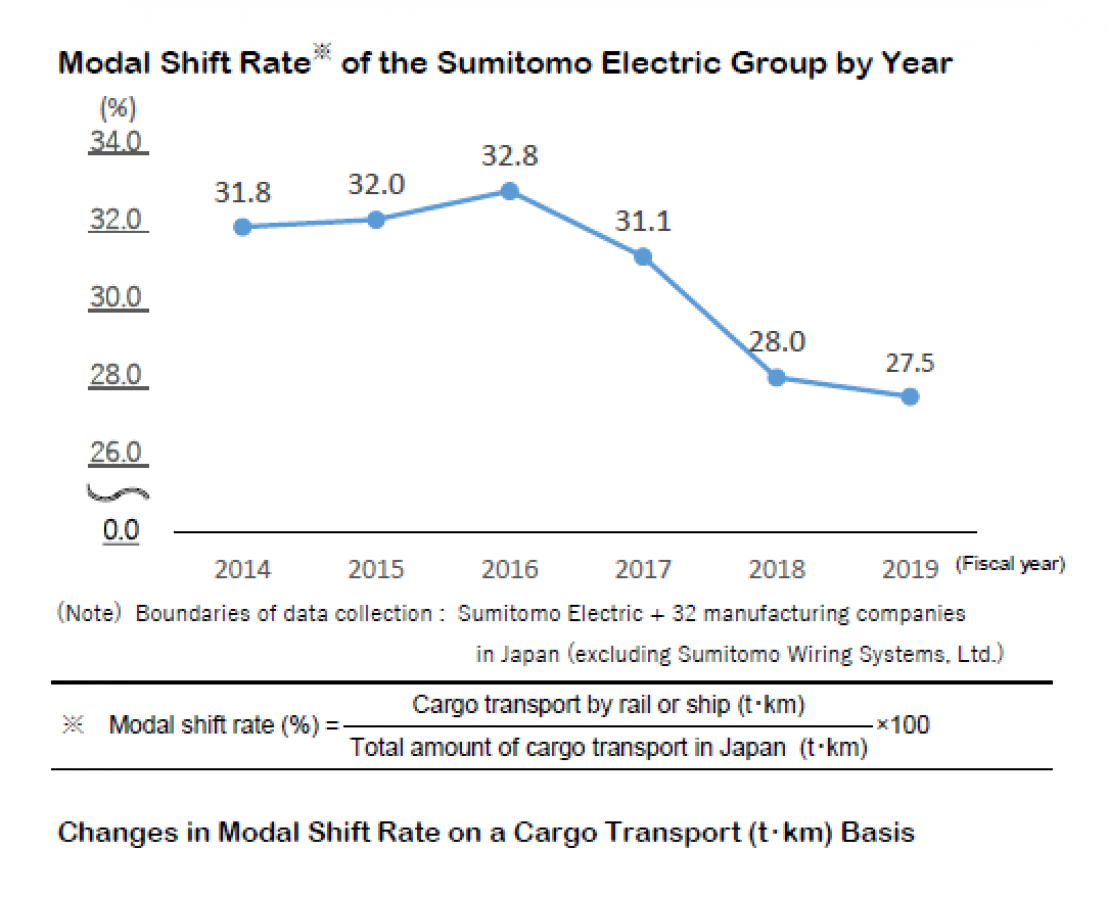 Changes in Modal Shift Rate on a Cargo Transport (ton-km) Basis