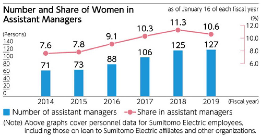 Number and Share of Women in Assistant Managers