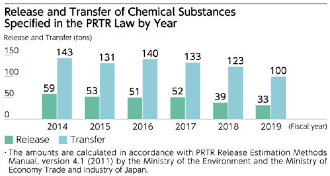 Release and Transfer of Chemical Substances Specified in the PRTR Law