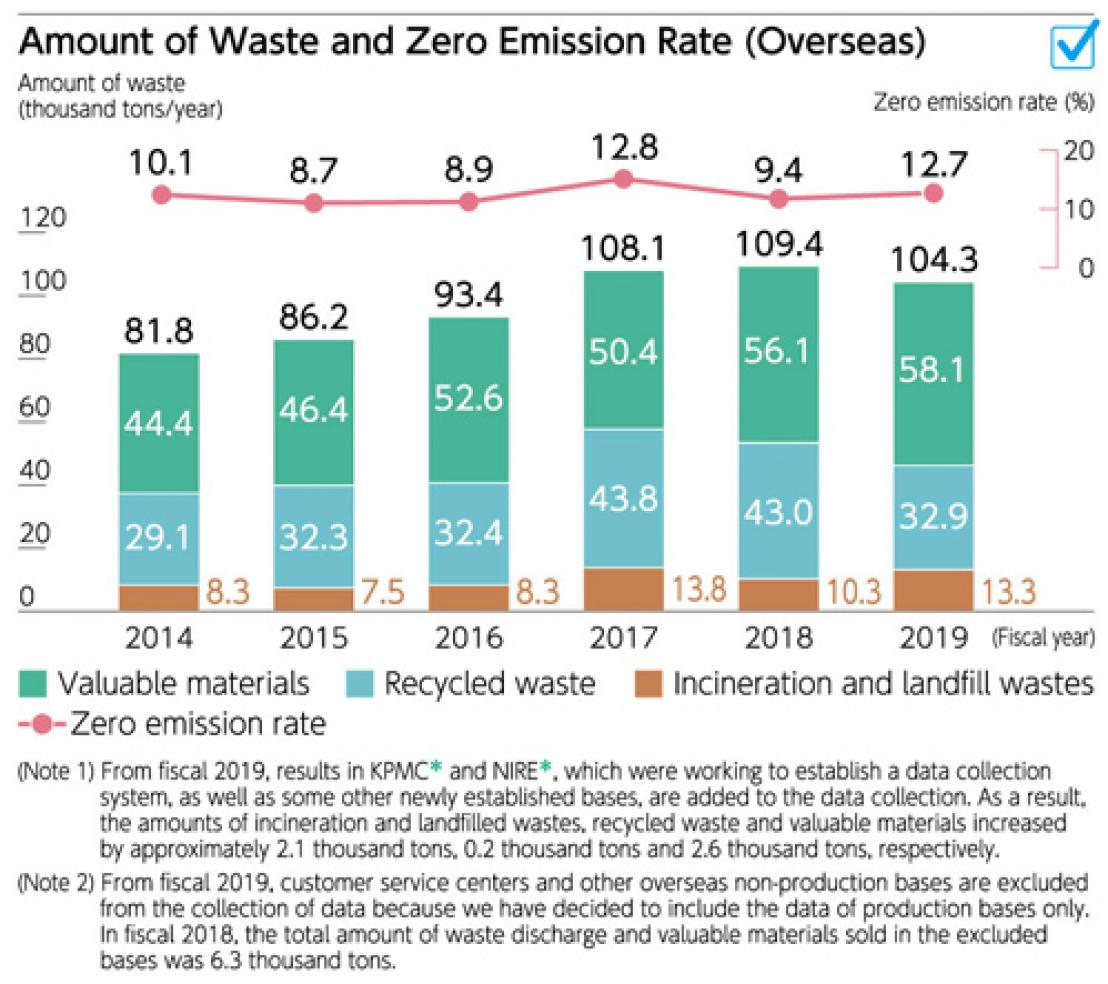Amount of Waste and Zero Emission Rate (Overseas)