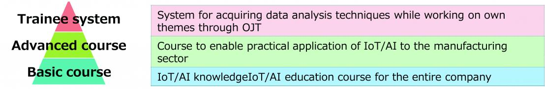 IoT/AI Human Resource Development