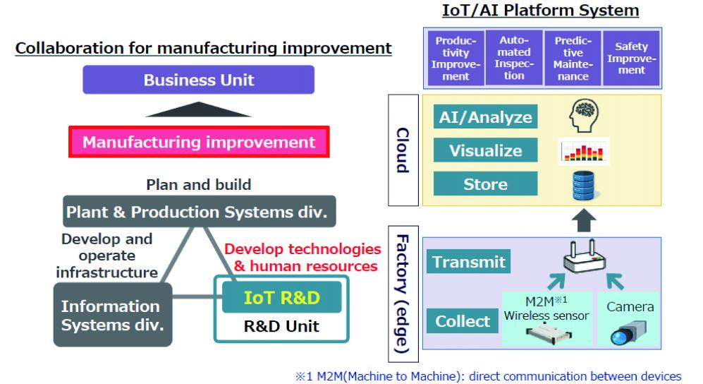 IoT/AI Platform System