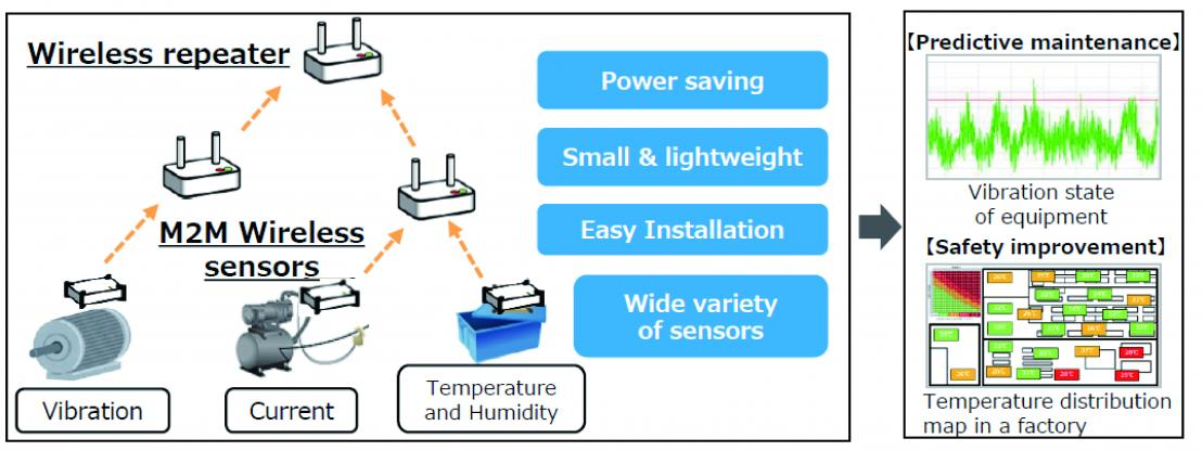 M2M Wireless Sensor