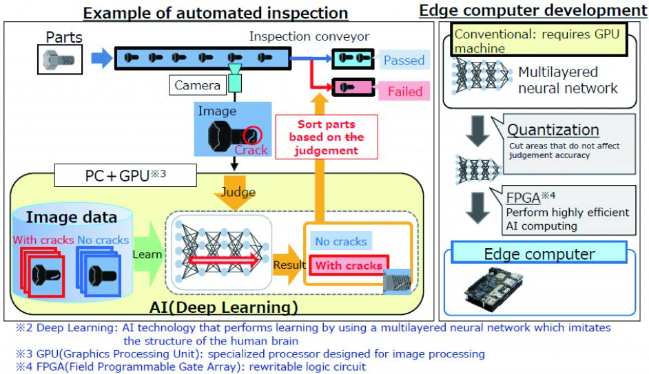 Automated AI Inspection