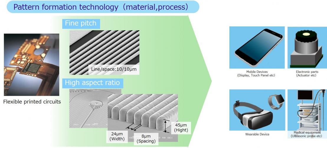fine circuit fabrication technilogy