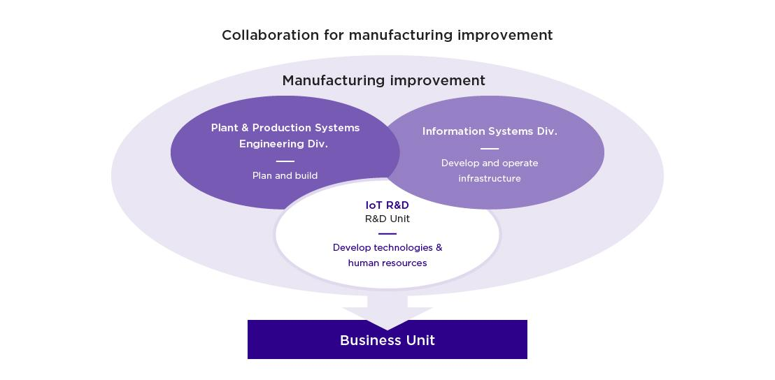 Collaboration for manufacturing improvement