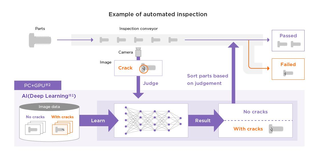 Example of automated inspection