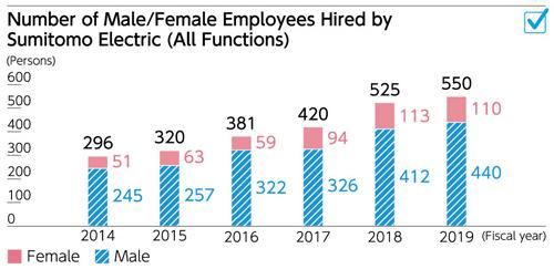 Number of Male/Female Employees Hired by Sumitomo Electric (All Functions) in Fiscal 2019