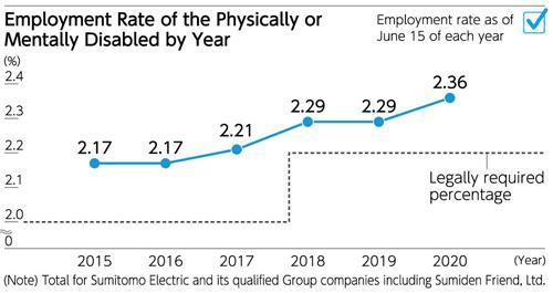 Employment Rate of the Physically or Mentally Disabled by Year 2019