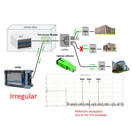 PON monitoring system_irreglar
