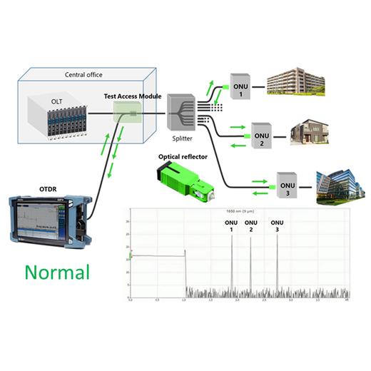 PON monitoring system_normal