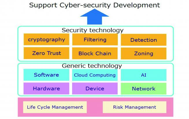 Cyber-security R&D Office