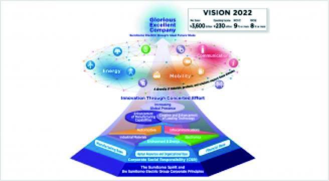 Strategy & Governance