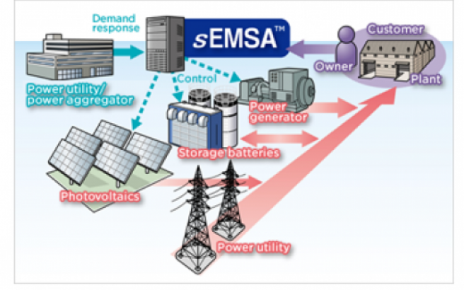 Sumitomo_Electric_sEMSA™