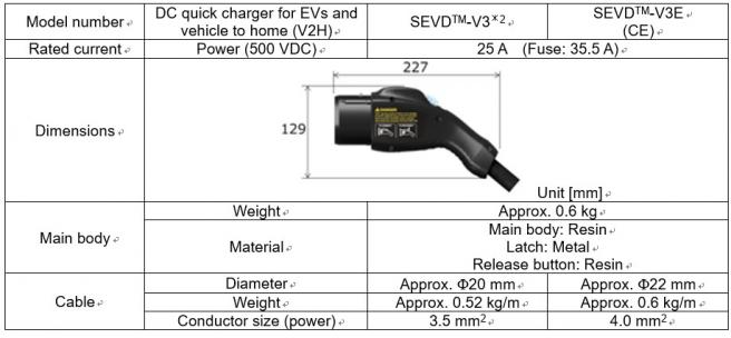 Features of the SEVDTM-V3E DC Quick Charger/Discharger Connector Cable Assembly for EVs