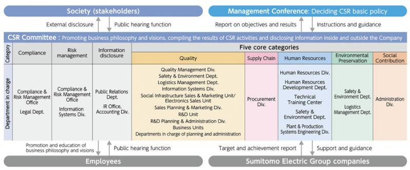 Sumitomo Electric Group CSR Promotion System