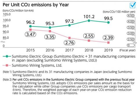 Per Unit CO2emissions by Year