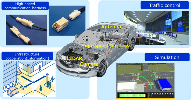 For Autonomous Driving and Connected Vehicle