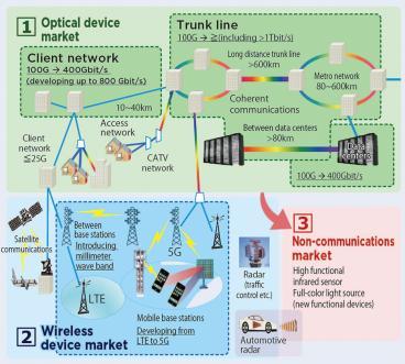 Transmission Devices Laboratory